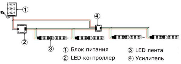 RGB контроллер позволяет